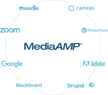 canvas, wordpress, adobe, drupal, blackboard, google, zoom, moodle.